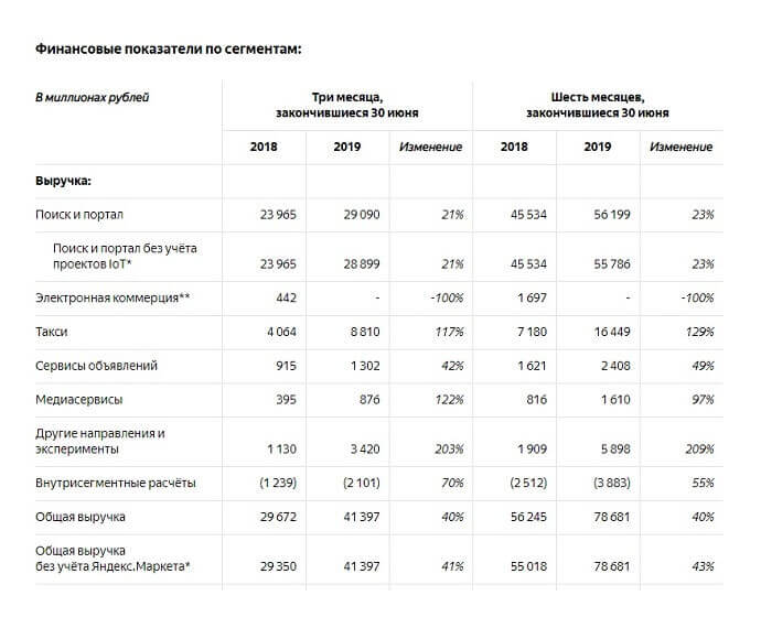 Финансовые показатели Яндекса