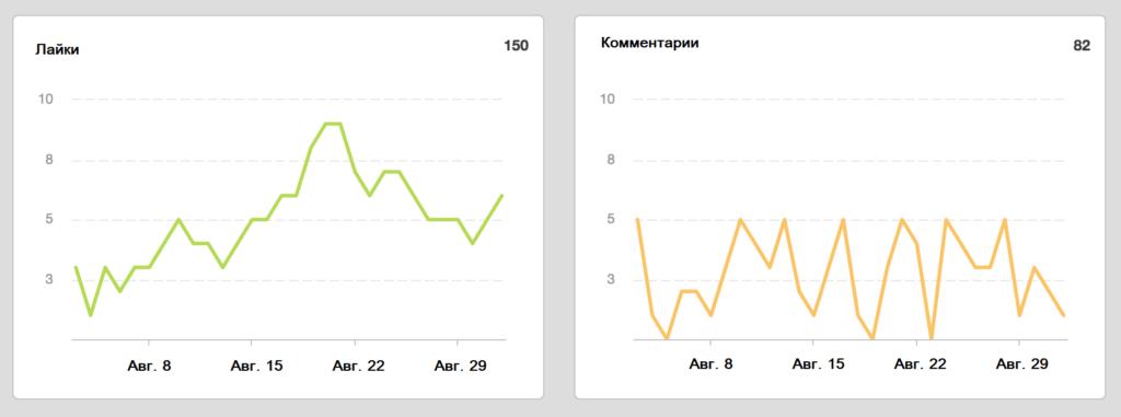 График активности подписчиков в Инстаграм