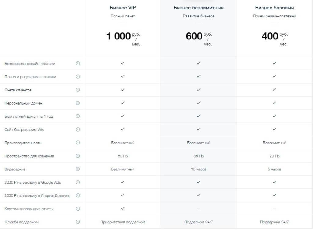Wix цена на конструктор интернет-магазинов