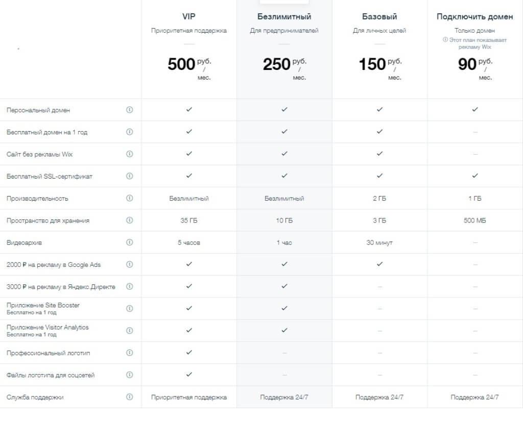 Wix цена на конструктор сайтов